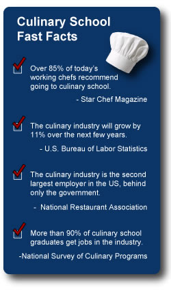 Culinary School Fast Facts